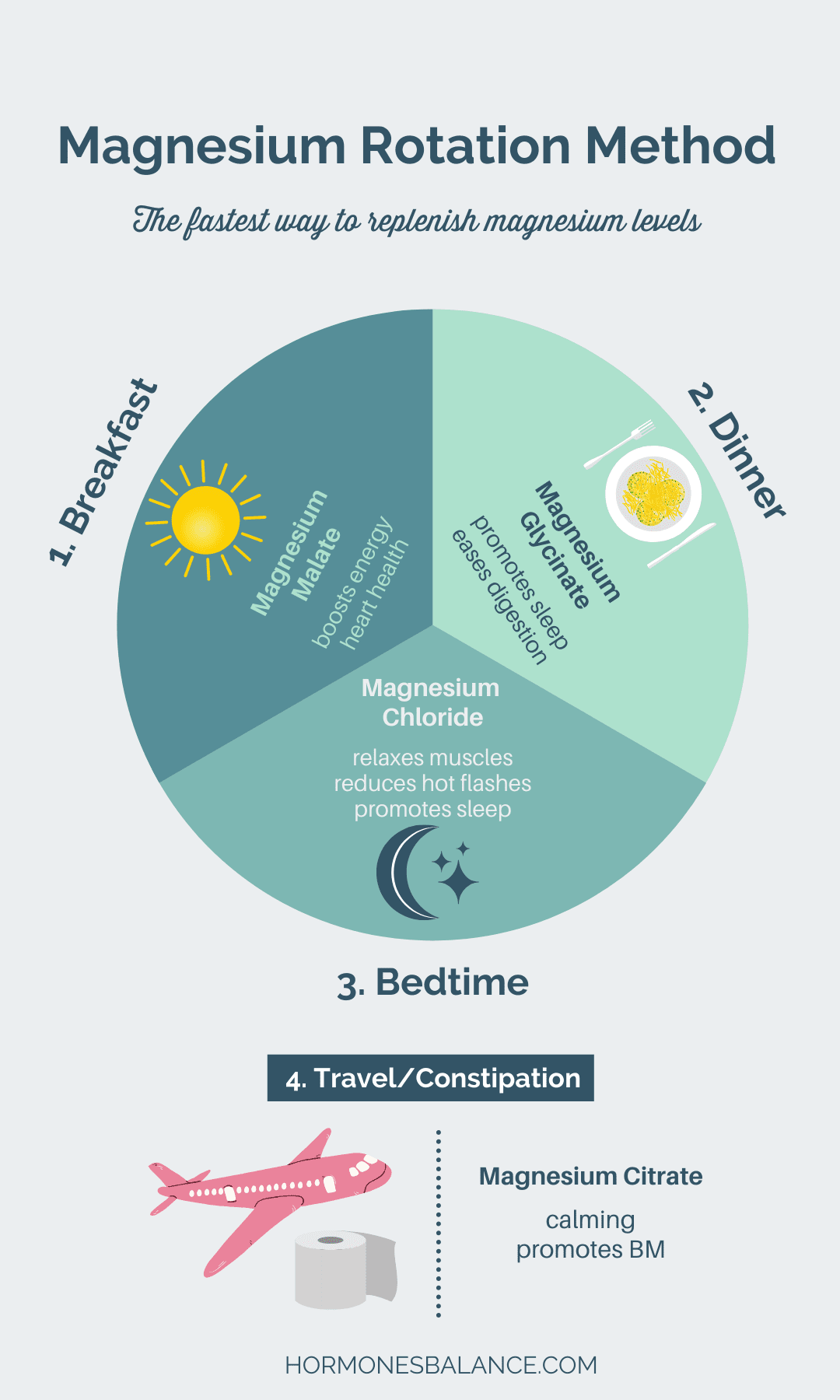 The magnesium rotation method is a quick and easy way to optimize your magnesium levels without having to micromanage your food intake.