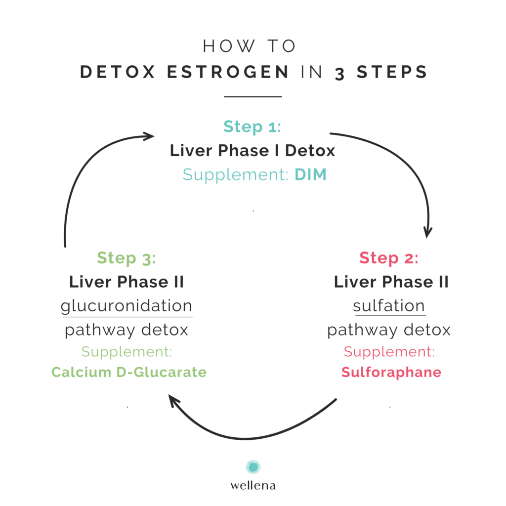 How to detox estrogen in 3 steps